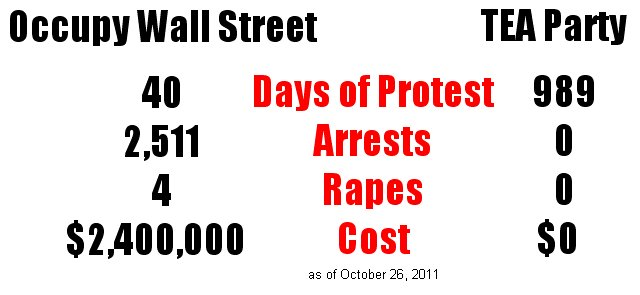 tea party vs ows arrests